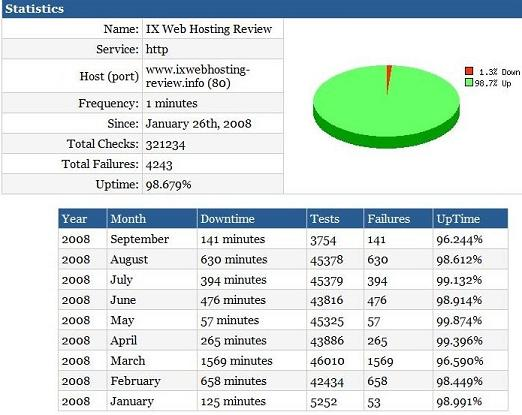 ixwebhosting IX Web hosting   Review